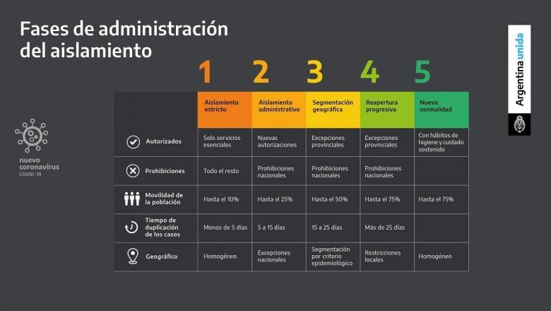 Cuarentena: ¿Qué significa la Fase 3 en el AMBA? - Varela Informa